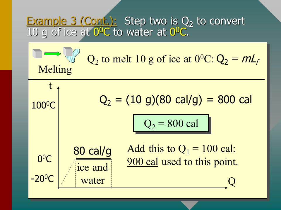 Example 3 (Cont.): Step one is Q 1 to convert 10 g of ice at -20 0 C to ice at 0 0 C (no water yet). t Q ice -20 0 C 00C00C 100 0 C c ice = 0.5 cal/gC