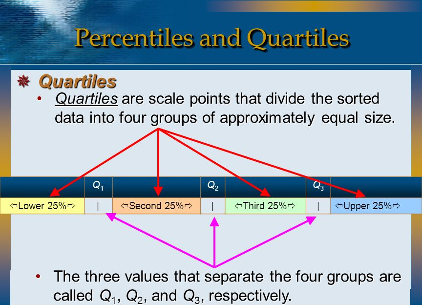 Quartiles are scale points that divide the sorted data into four groups of approximately equal size.Quartiles are scale points that divide the sorted