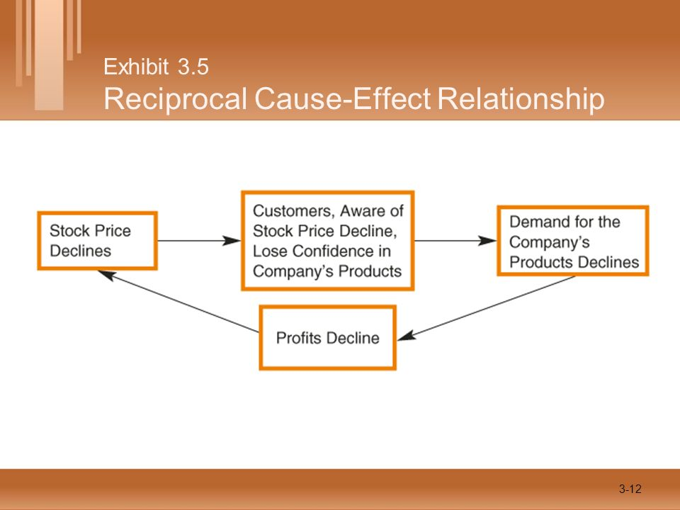 Exhibit 3.5 Reciprocal Cause-Effect Relationship 3-12