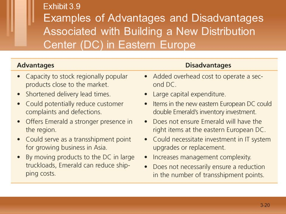Exhibit 3.9 Examples of Advantages and Disadvantages Associated with Building a New Distribution Center (DC) in Eastern Europe 3-20