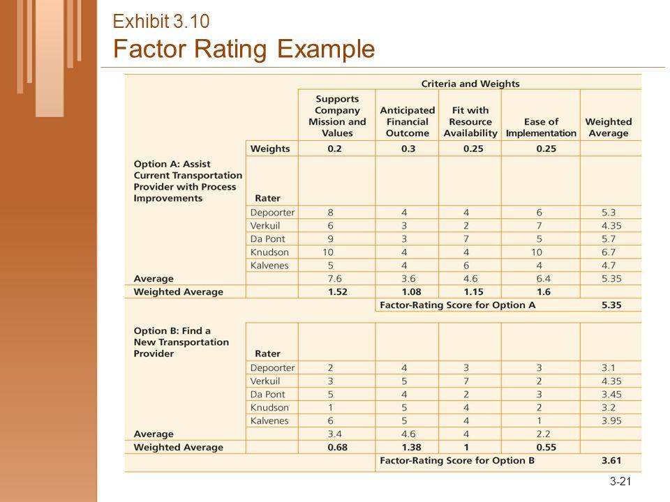Exhibit 3.10 Factor Rating Example 3-21