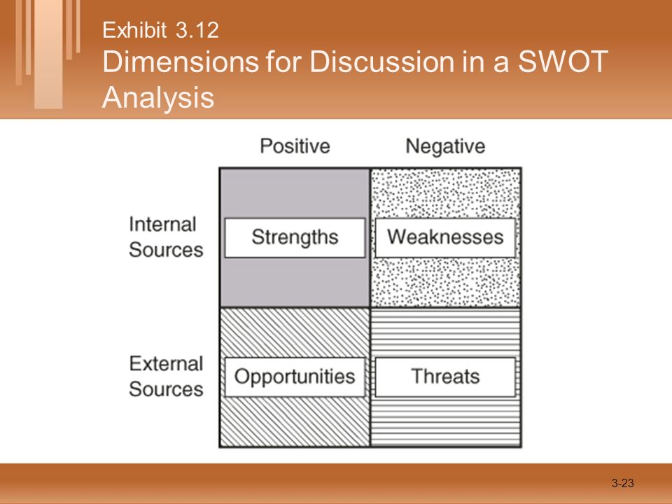 Exhibit 3.12 Dimensions for Discussion in a SWOT Analysis 3-23