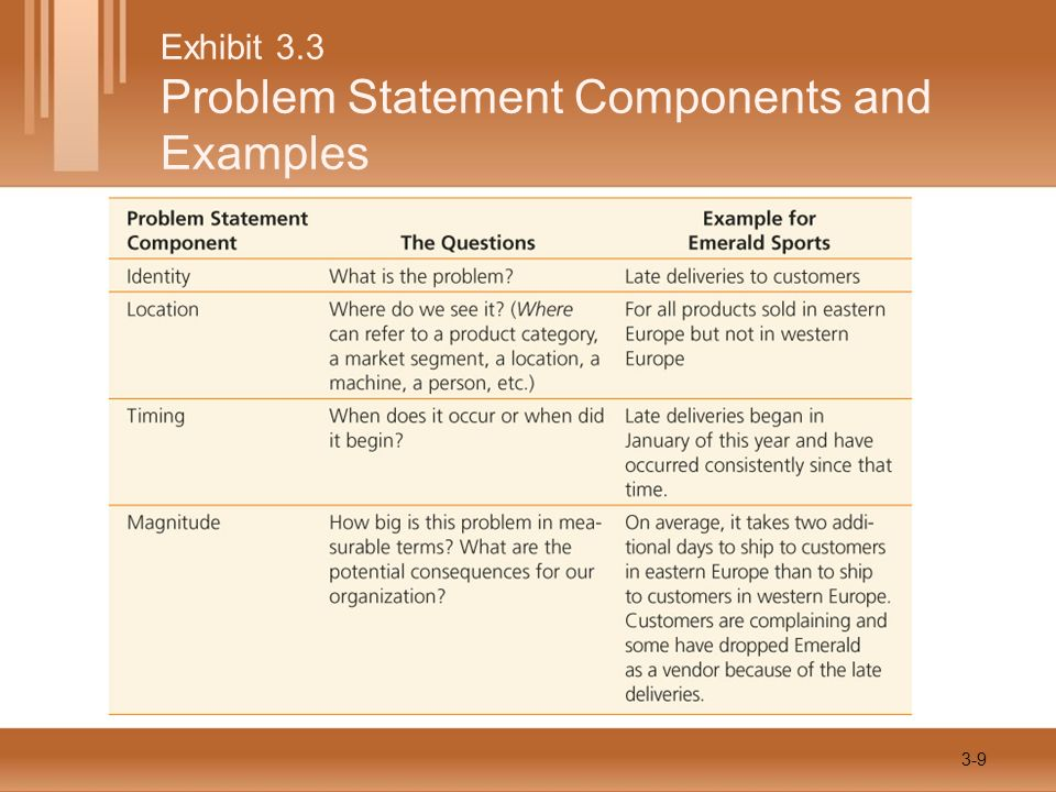 Exhibit 3.3 Problem Statement Components and Examples 3-9