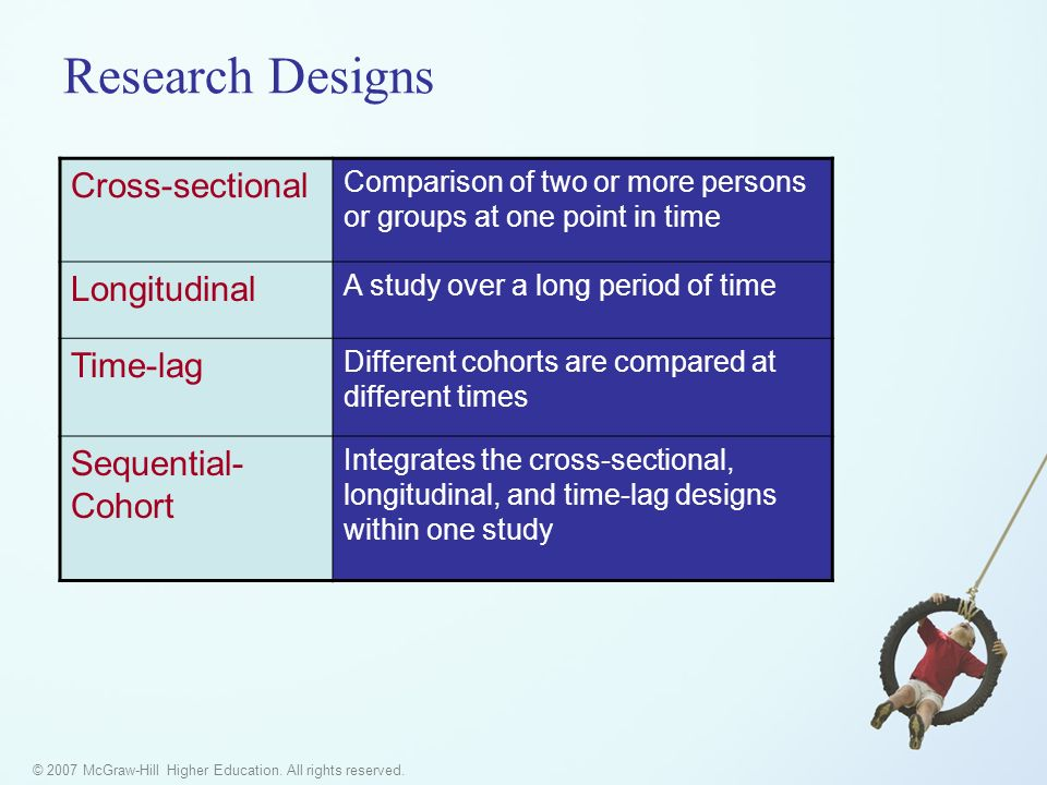 © 2007 McGraw-Hill Higher Education. All rights reserved. Research Designs Cross-sectional Comparison of two or more persons or groups at one point in