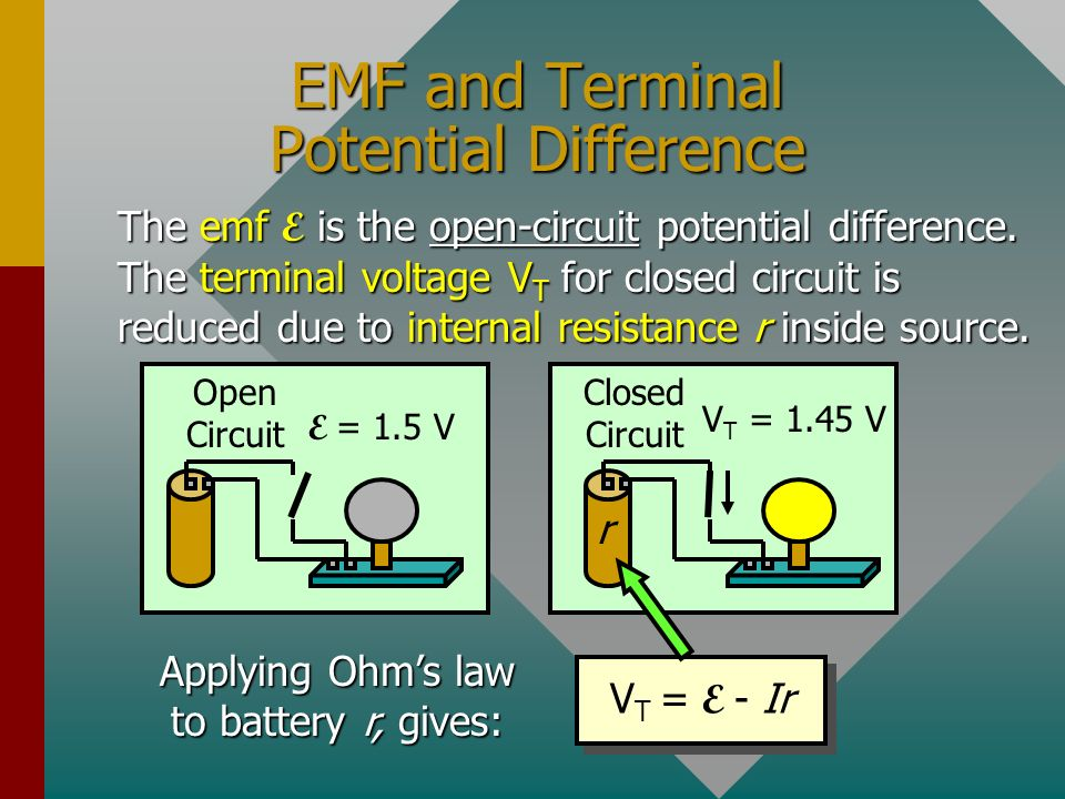 EMF and Terminal Potential Difference Open Circuit E = 1.5 V The emf E is the open-circuit potential difference.