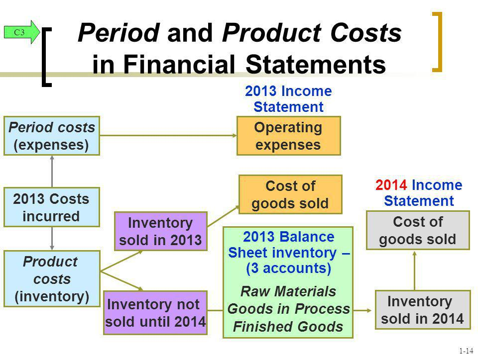 Period costs (expenses) Product costs (inventory) Inventory not sold until 2014 Operating expenses Cost of goods sold Raw Materials Goods in Process F