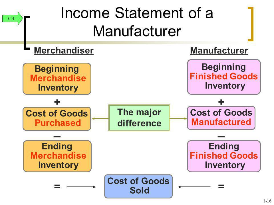 Beginning Merchandise Inventory Beginning Finished Goods Inventory Cost of Goods Purchased Cost of Goods Manufactured Ending Merchandise Inventory End