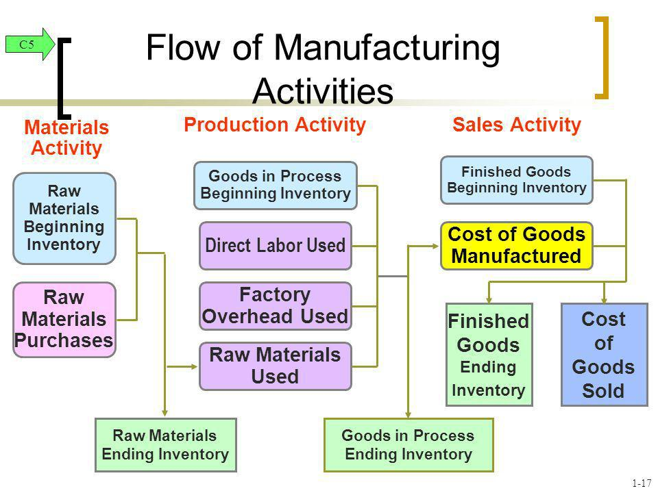 Finished Goods Beginning Inventory Cost of Goods Manufactured Finished Goods Ending Inventory Raw Materials Beginning Inventory Raw Materials Purchase