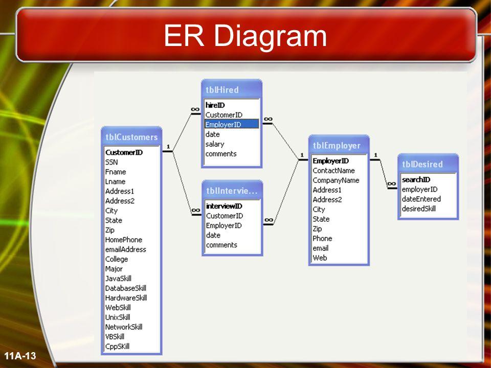 11A-13 ER Diagram