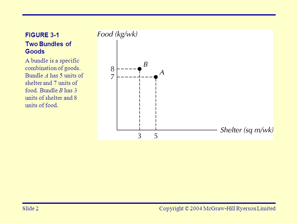 Slide 13Copyright © 2004 McGraw-Hill Ryerson Limited FIGURE 3-12 The Marginal Rate of Substitution MRS at any point along an indifference curve is defined as the absolute value of the slope of the indifference curve at that point.