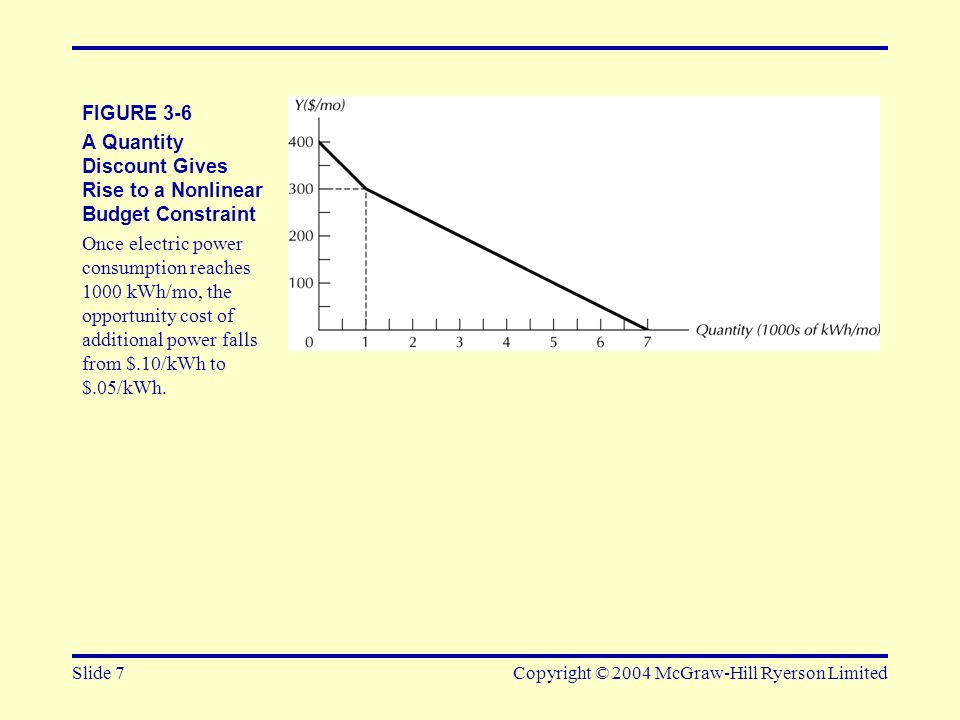 Slide 7Copyright © 2004 McGraw-Hill Ryerson Limited FIGURE 3-6 A Quantity Discount Gives Rise to a Nonlinear Budget Constraint Once electric power con