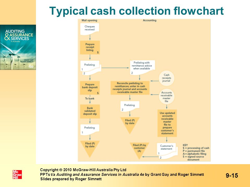Typical cash collection flowchart 9-15 Copyright 2010 McGraw-Hill Australia Pty Ltd PPTs t/a Auditing and Assurance Services in Australia 4e by Grant