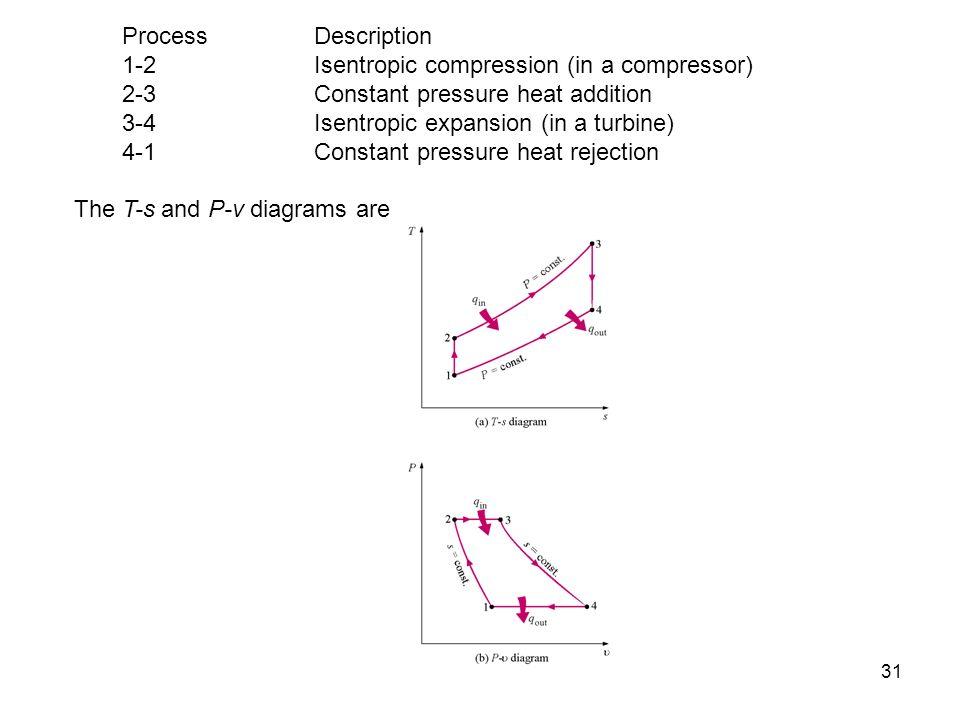 31 Process Description 1-2Isentropic compression (in a compressor) 2-3 Constant pressure heat addition 3-4 Isentropic expansion (in a turbine) 4-1 Con