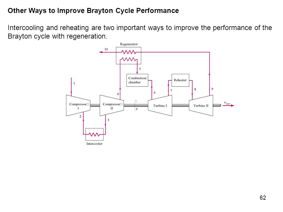 62 Other Ways to Improve Brayton Cycle Performance Intercooling and reheating are two important ways to improve the performance of the Brayton cycle w