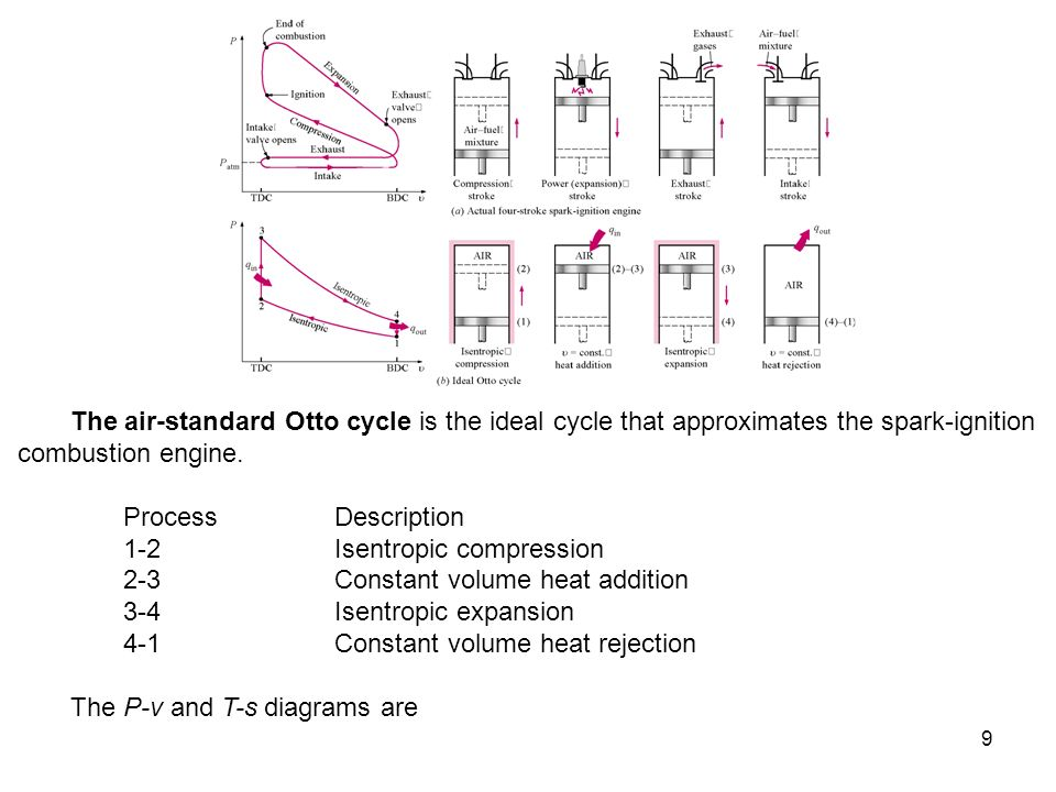 9 The air-standard Otto cycle is the ideal cycle that approximates the spark-ignition combustion engine. Process Description 1-2 Isentropic compressio