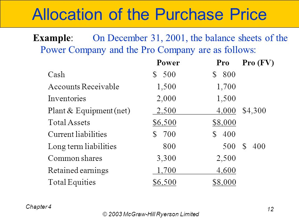 Chapter 4 © 2003 McGraw-Hill Ryerson Limited 12 Allocation of the Purchase Price Example:On December 31, 2001, the balance sheets of the Power Company and the Pro Company are as follows: Power ProPro (FV) Cash$ 500$ 800 Accounts Receivable 1,500 1,700 Inventories 2,000 1,500 Plant & Equipment (net) 2,500 4,000 $4,300 Total Assets$6,500$8,000 Current liabilities$ 700$ 400 Long term liabilities 800 500 $ 400 Common shares 3,300 2,500 Retained earnings 1,700 4,600 Total Equities$6,500$8,000
