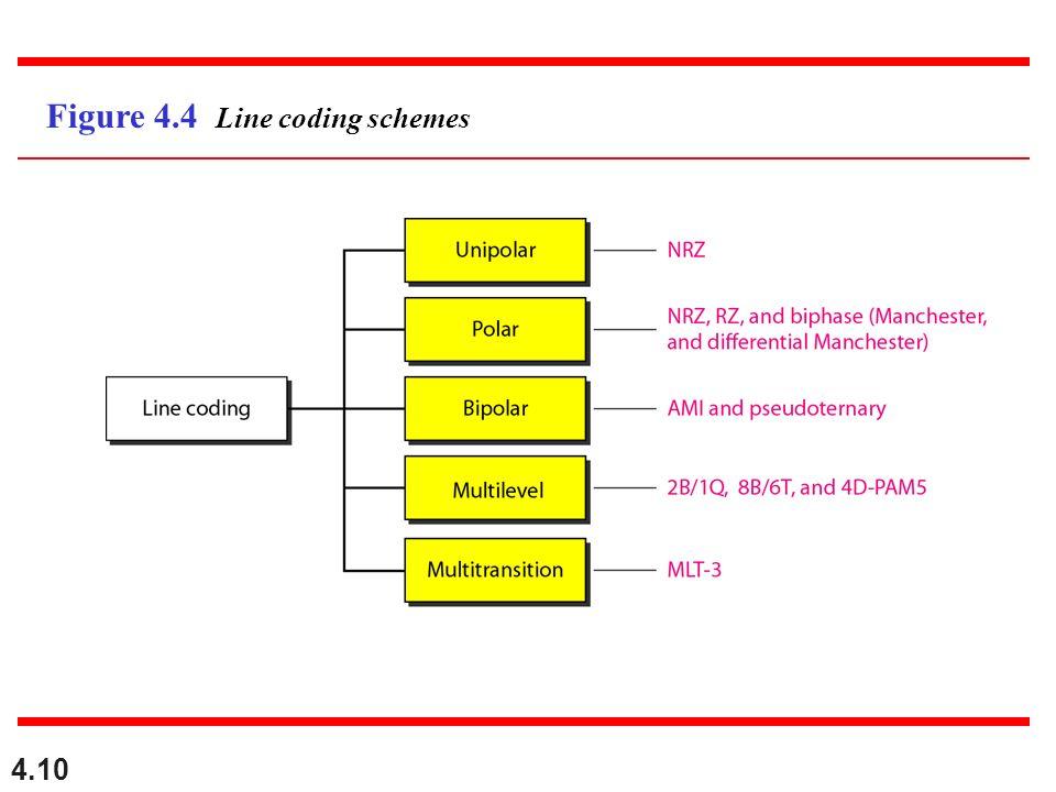 4.10 Figure 4.4 Line coding schemes