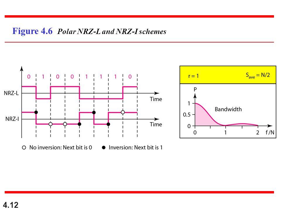 4.12 Figure 4.6 Polar NRZ-L and NRZ-I schemes