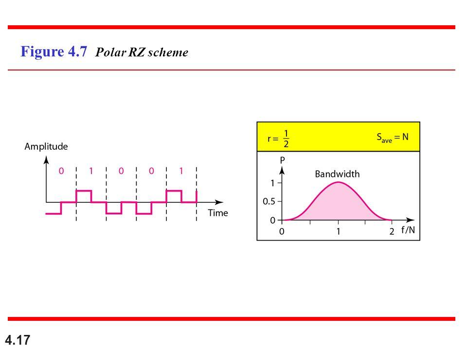 4.17 Figure 4.7 Polar RZ scheme