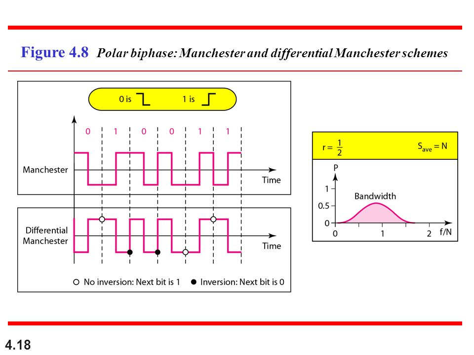 4.18 Figure 4.8 Polar biphase: Manchester and differential Manchester schemes