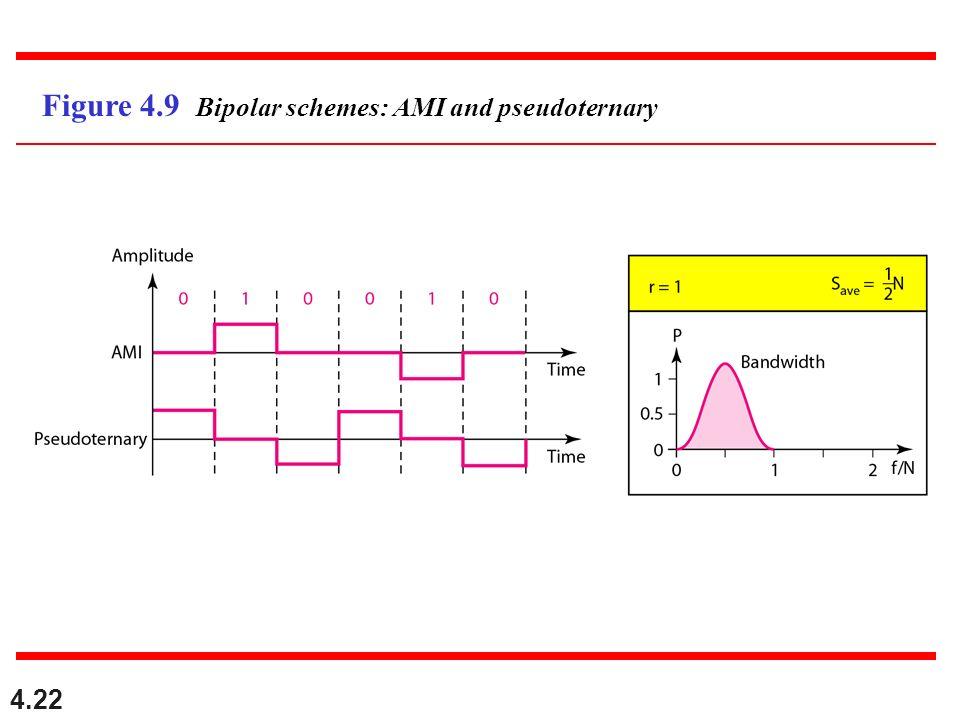 4.22 Figure 4.9 Bipolar schemes: AMI and pseudoternary