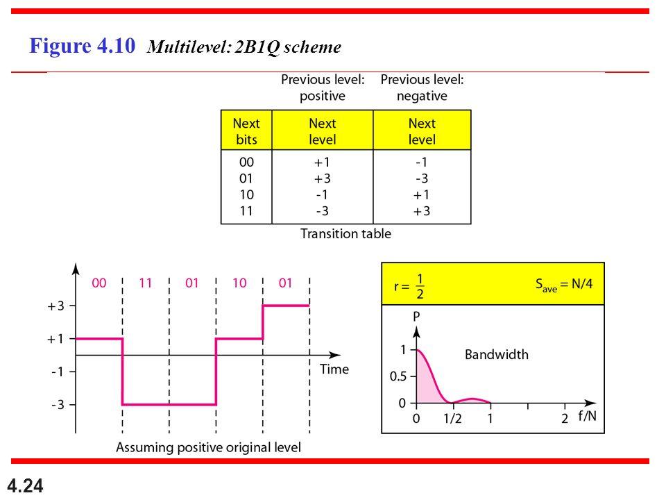4.24 Figure 4.10 Multilevel: 2B1Q scheme