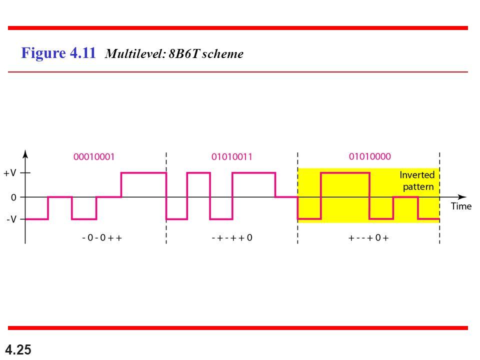 4.25 Figure 4.11 Multilevel: 8B6T scheme
