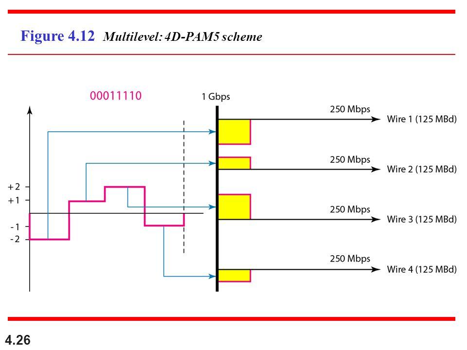 4.26 Figure 4.12 Multilevel: 4D-PAM5 scheme