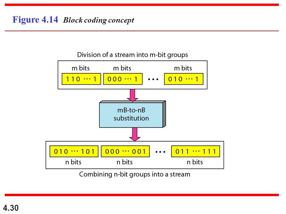 4.30 Figure 4.14 Block coding concept