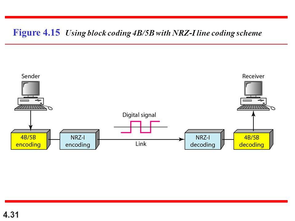 4.31 Figure 4.15 Using block coding 4B/5B with NRZ-I line coding scheme