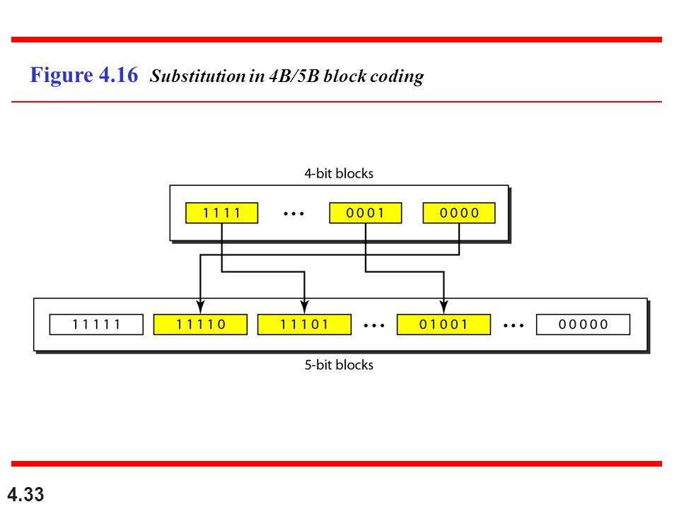 4.33 Figure 4.16 Substitution in 4B/5B block coding