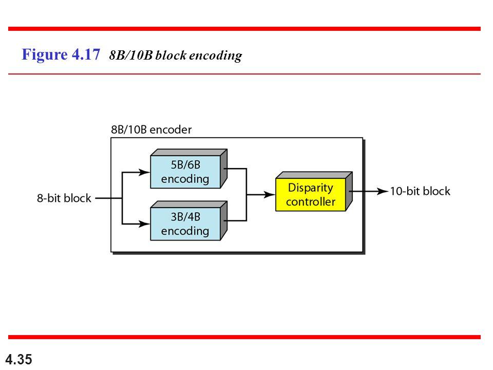 4.35 Figure 4.17 8B/10B block encoding
