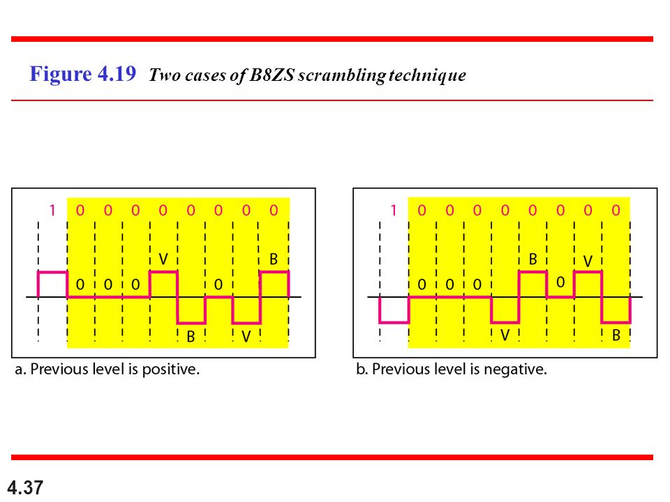 4.37 Figure 4.19 Two cases of B8ZS scrambling technique