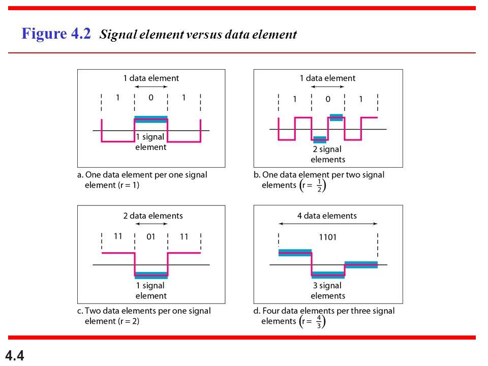 4.4 Figure 4.2 Signal element versus data element