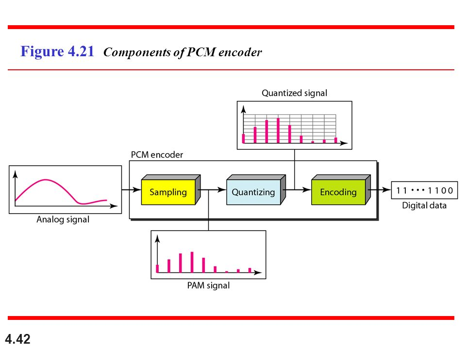 4.42 Figure 4.21 Components of PCM encoder
