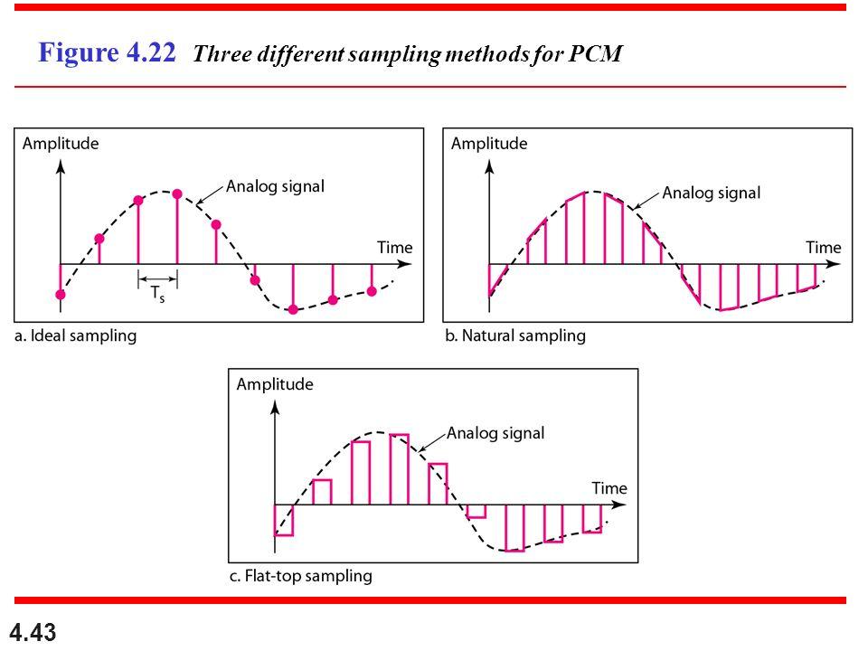 4.43 Figure 4.22 Three different sampling methods for PCM