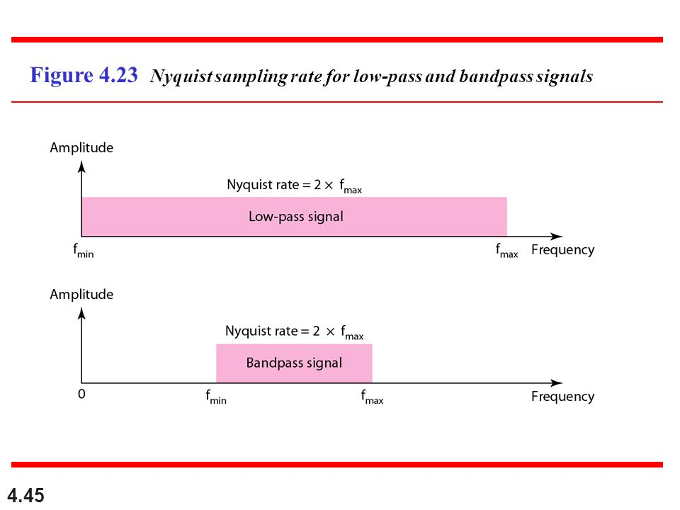 4.45 Figure 4.23 Nyquist sampling rate for low-pass and bandpass signals