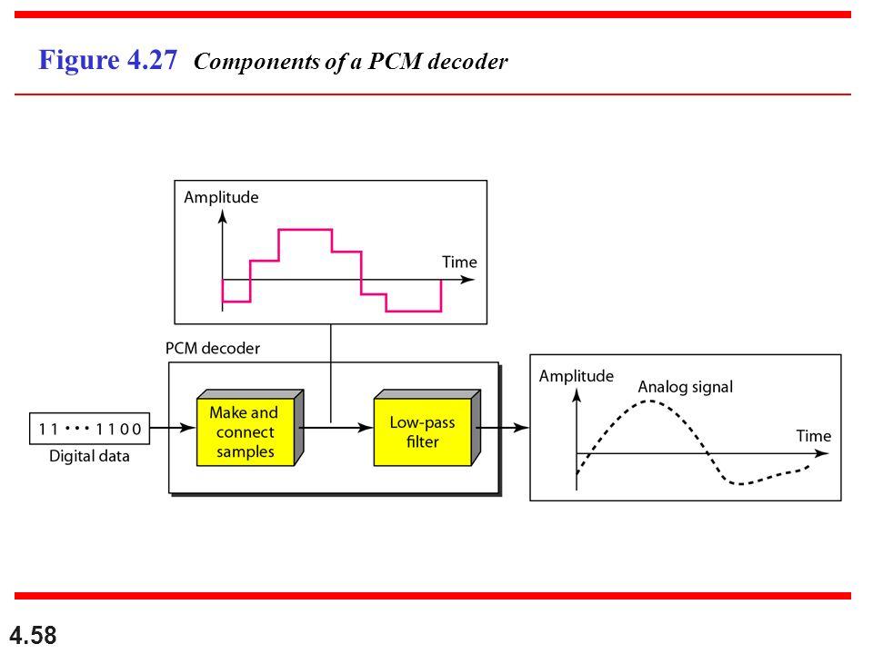 4.58 Figure 4.27 Components of a PCM decoder