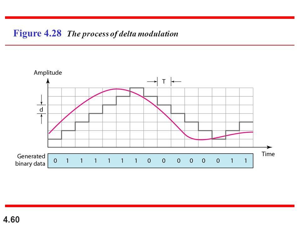 4.60 Figure 4.28 The process of delta modulation