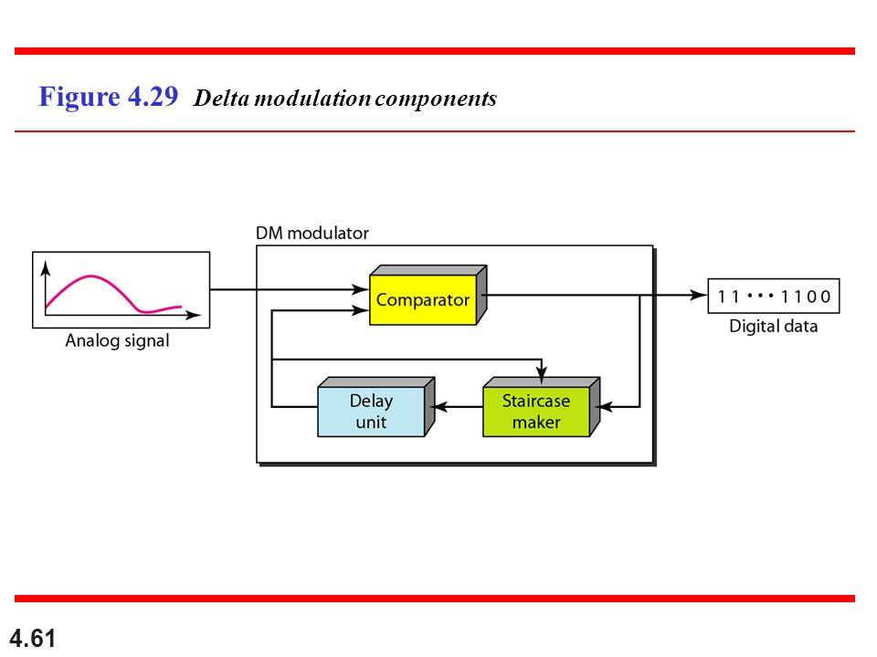 4.61 Figure 4.29 Delta modulation components
