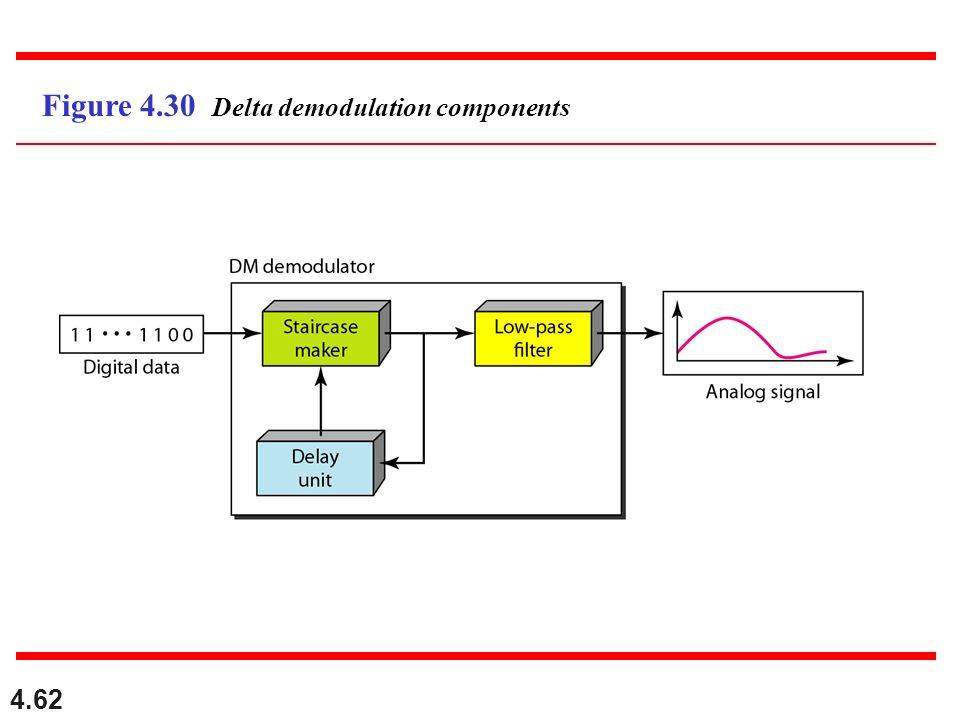 4.62 Figure 4.30 Delta demodulation components