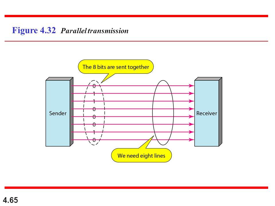 4.65 Figure 4.32 Parallel transmission