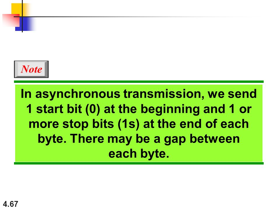 4.67 In asynchronous transmission, we send 1 start bit (0) at the beginning and 1 or more stop bits (1s) at the end of each byte. There may be a gap b