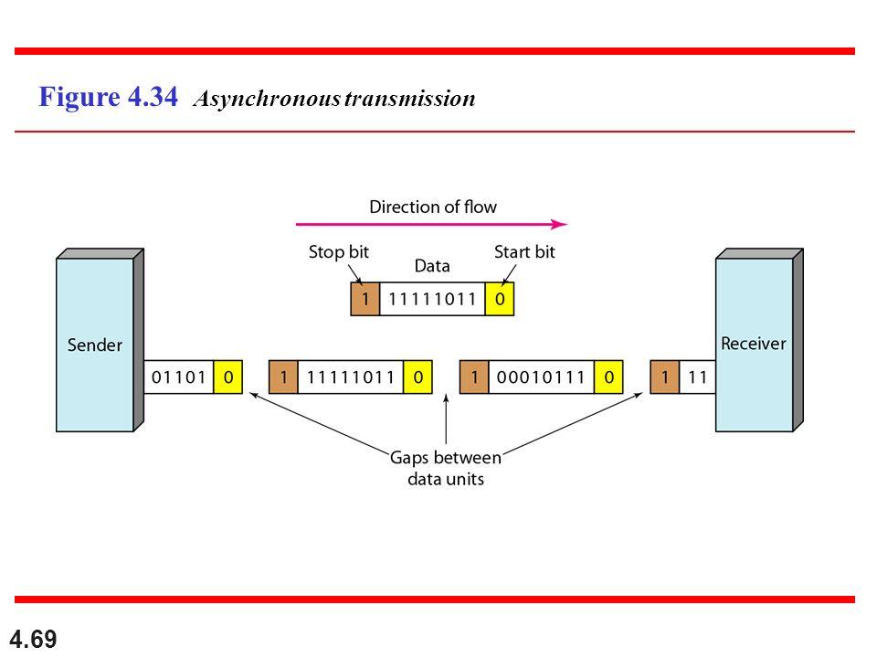 4.69 Figure 4.34 Asynchronous transmission