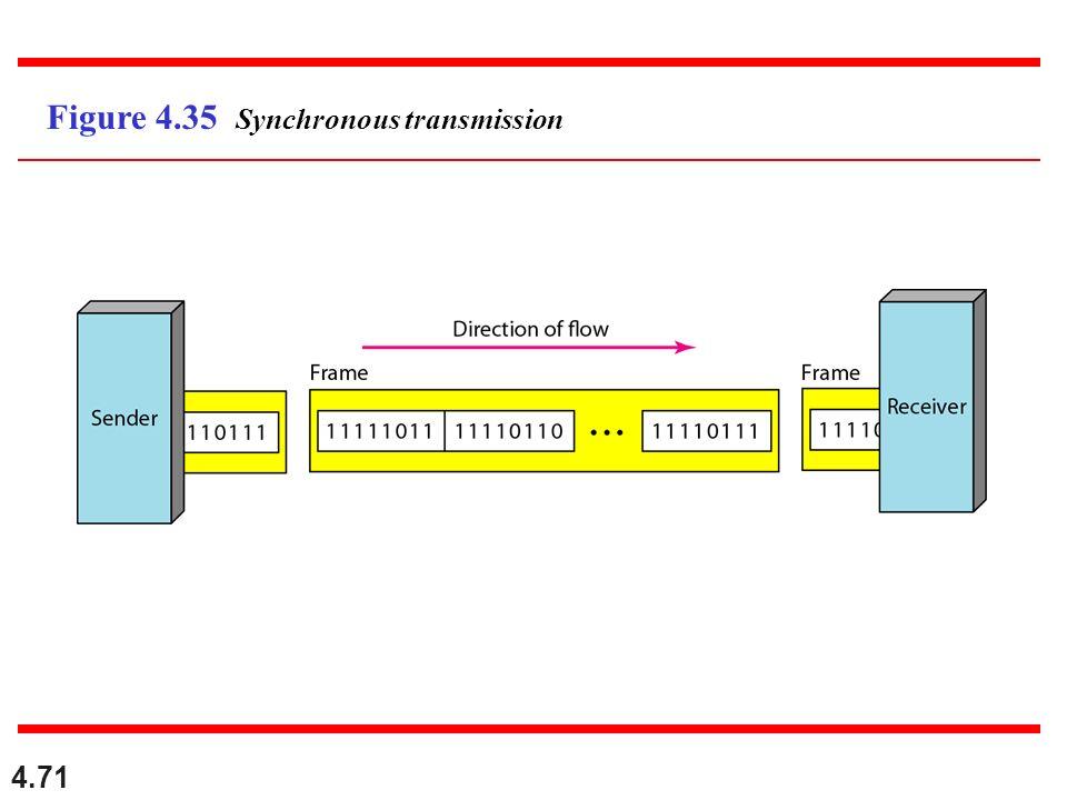 4.71 Figure 4.35 Synchronous transmission