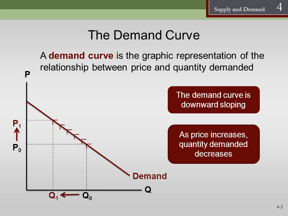 Supply and Demand 4 The Demand Curve A demand curve is the graphic representation of the relationship between price and quantity demanded Demand P Q T