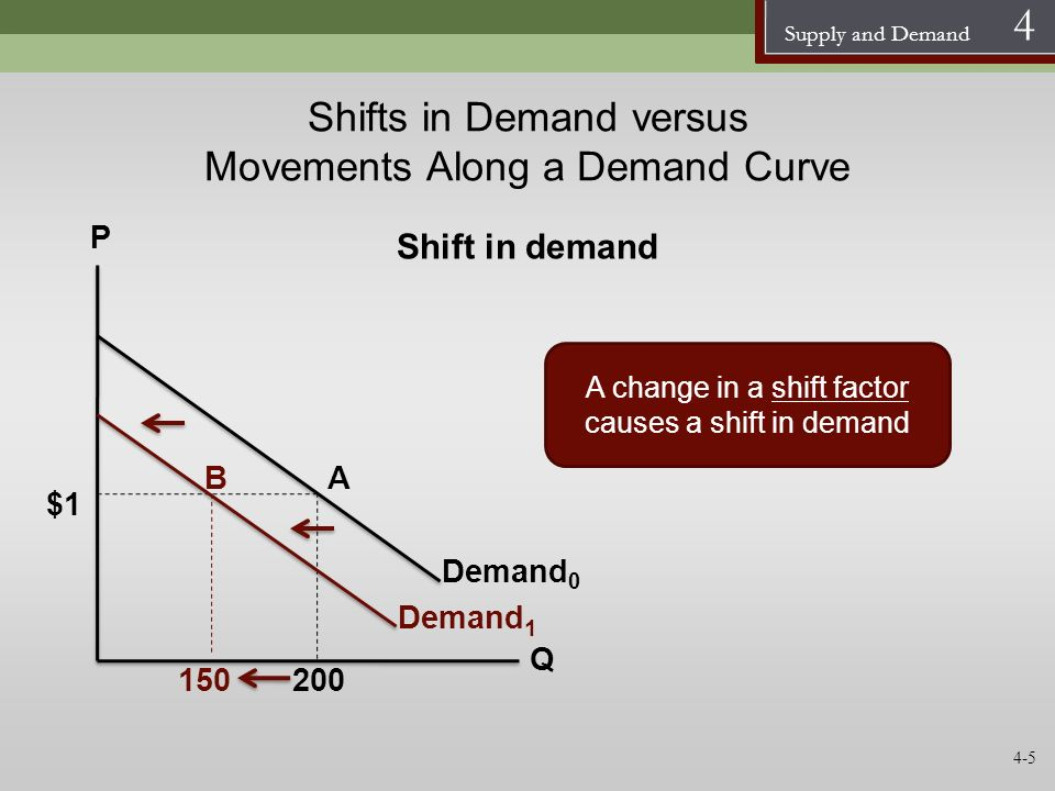 Supply and Demand 4 Shifts in Demand versus Movements Along a Demand Curve Demand 0 P Q A change in a shift factor causes a shift in demand $1 150200