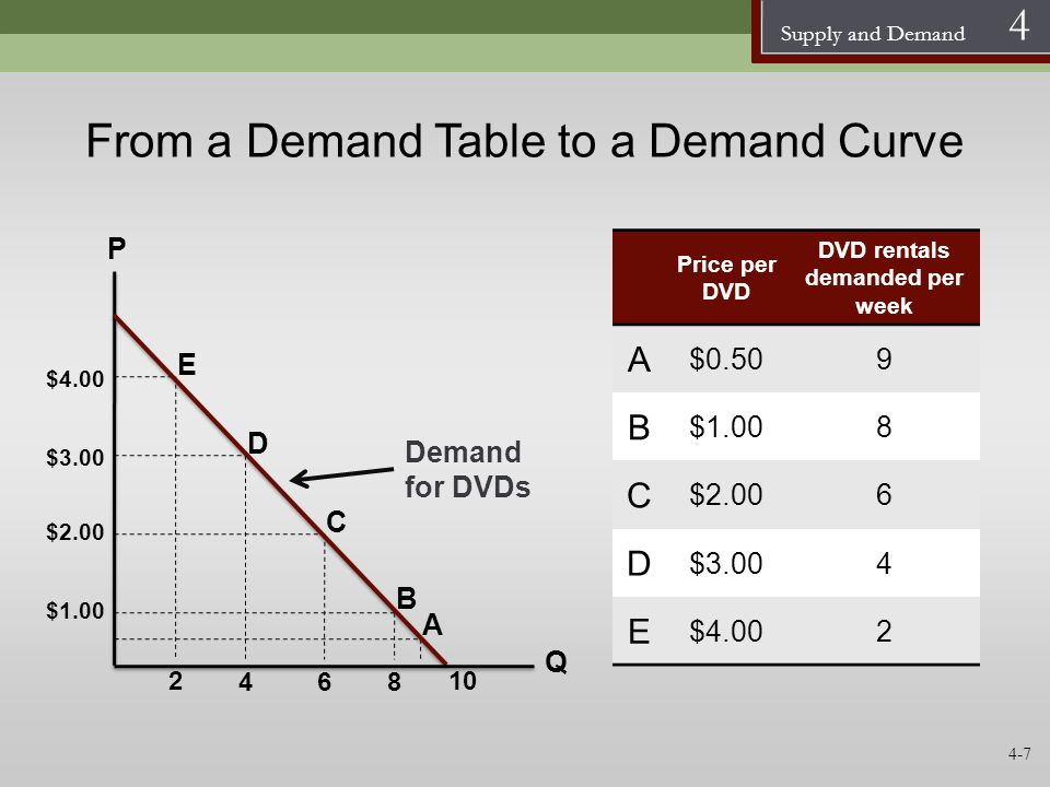 Supply and Demand 4 From a Demand Table to a Demand Curve Demand for DVDs P Q $3.00 10 $4.00 2 B A $2.00 $1.00 Price per DVD DVD rentals demanded per