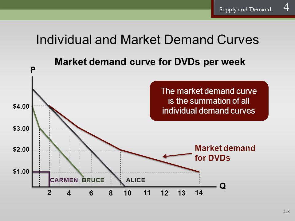Supply and Demand 4 Individual and Market Demand Curves Market demand for DVDs P Q $3.00 10 $4.00 2 $2.00 $1.00 864 11 1213 14 Market demand curve for
