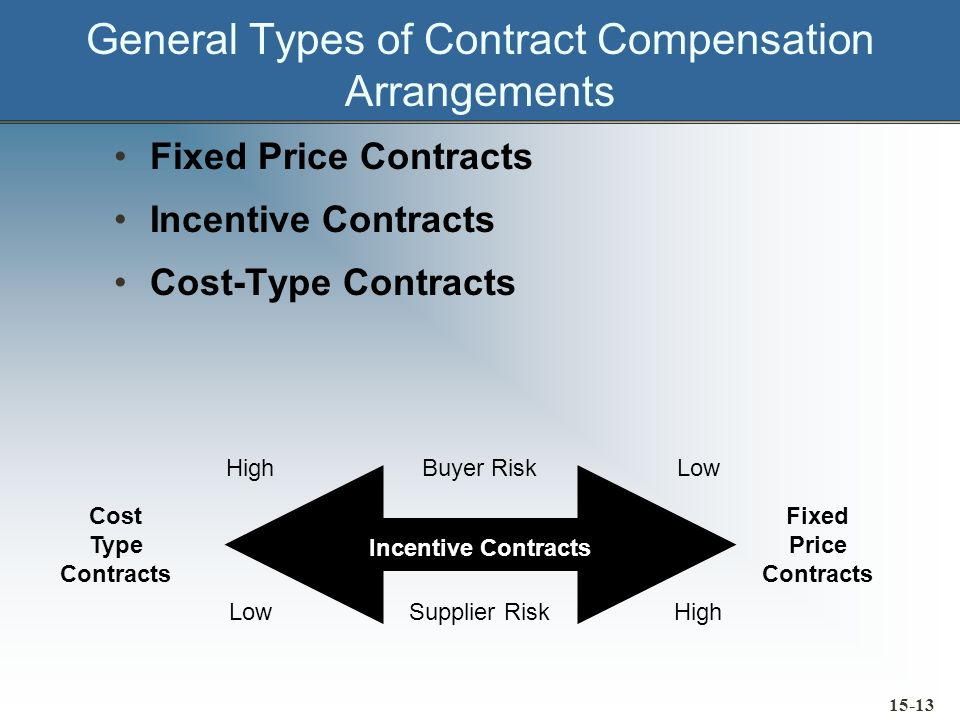 General Types of Contract Compensation Arrangements Fixed Price Contracts Incentive Contracts Cost-Type Contracts Buyer Risk Supplier Risk Low High Lo